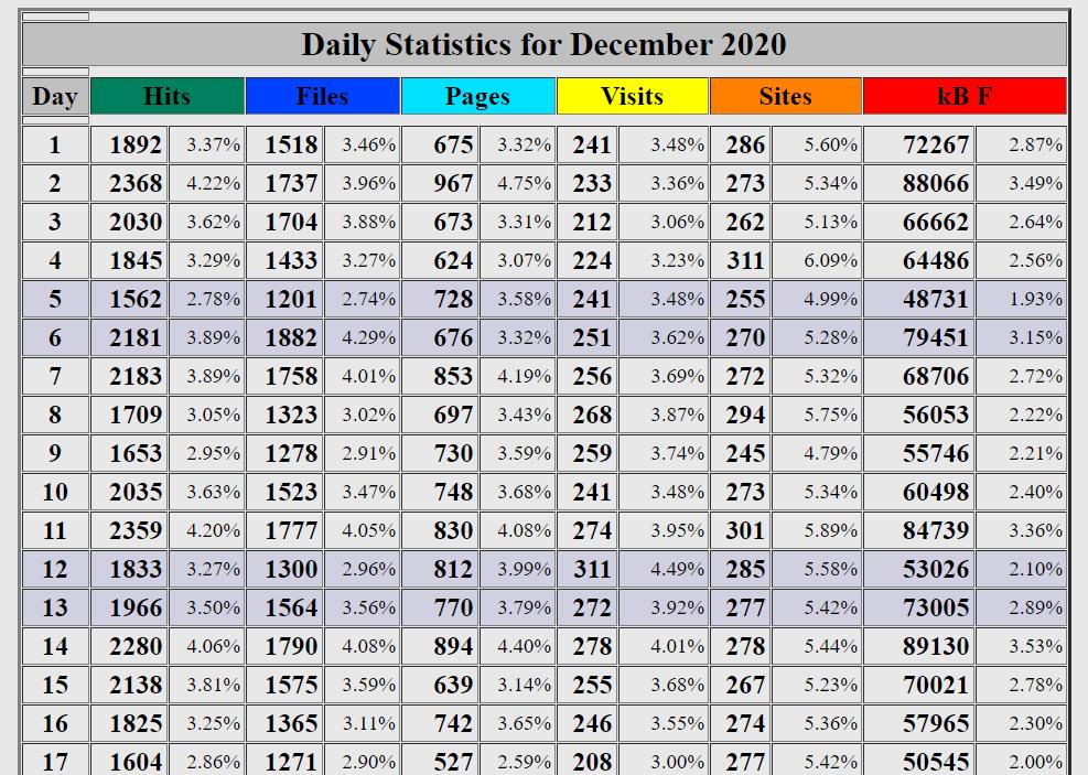 Dec 2020 Stats HMAS SYdney Memoria Website-8